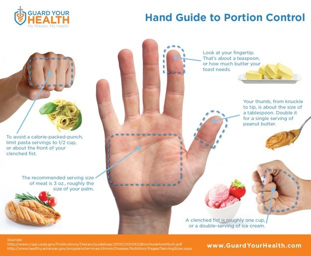 For estimating portion sizes.
