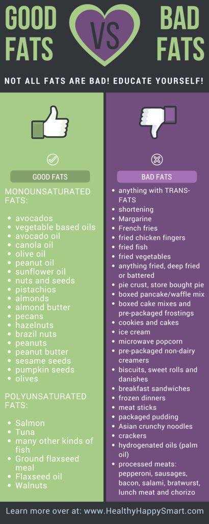 Good Fat And Bad Fat Foods